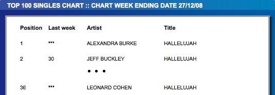 UK Charts für Weihnachten 2008